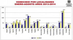 Gráfico 1: Homicidios por localidades entre enero y agosto de 2013 y 2014. Fuente: Alcaldía Mayor de Bogotá
